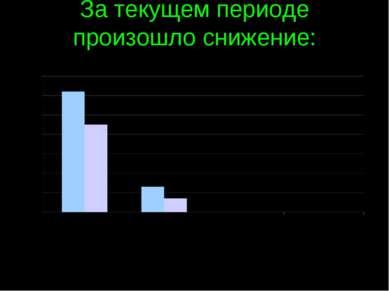 За текущем периоде произошло снижение: