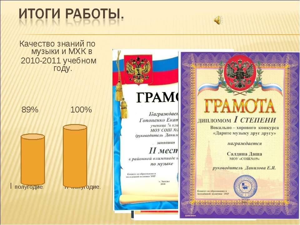 Качество знаний по музыки и МХК в 2010-2011 учебном году. 89% 100% I полугоди...