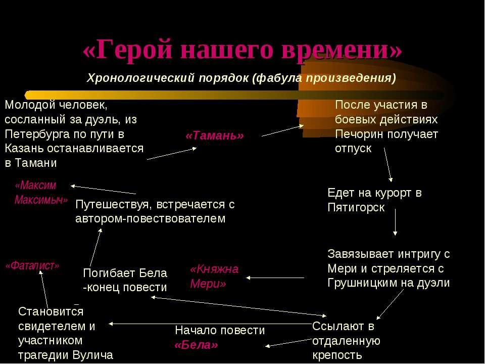 «Герой нашего времени» Хронологический порядок (фабула произведения) Молодой ...