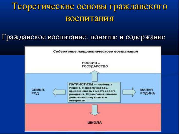Теоретические основы гражданского воспитания Гражданское воспитание: понятие ...