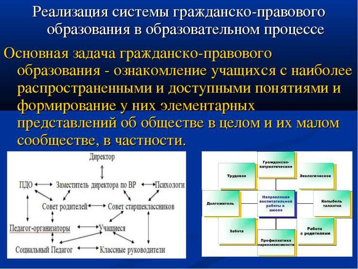 Реализация системы гражданско-правового образования в образовательном процесс...