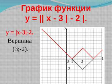 График функции y = || x - 3 | - 2 |. 0 1 3 -2 y = |x-3|-2. Вершина (3;-2).