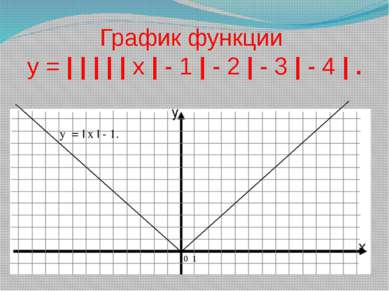 График функции у = | | | | | х | - 1 | - 2 | - 3 | - 4 | . у = | х | - 1. 0 1