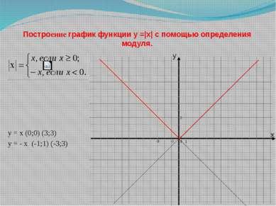 Построение график функции y =|x| с помощью определения модуля. y = x (0;0) (3...