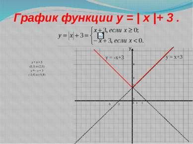 График функции y = | x |+ 3 . y = x + 3 (0;3) и (2;5) y = - x + 3 (-3;6) и (-...
