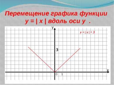 Перемещение графика функции y = | x | вдоль оси у . 0 1 3 y = | x | + 3