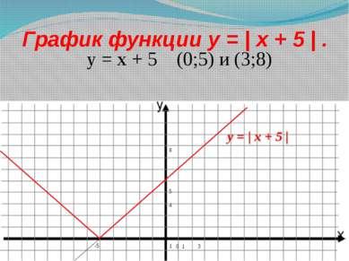 График функции y = | x + 5 | . y = x + 5 (0;5) и (3;8) 0 1 3 -5 8 5 4 1 y = |...