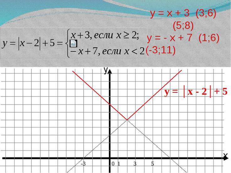 у = x + 3 (3;6) (5;8) у = - x + 7 (1;6) (-3;11) 0 1 3 5 -3 y = │x - 2│+ 5