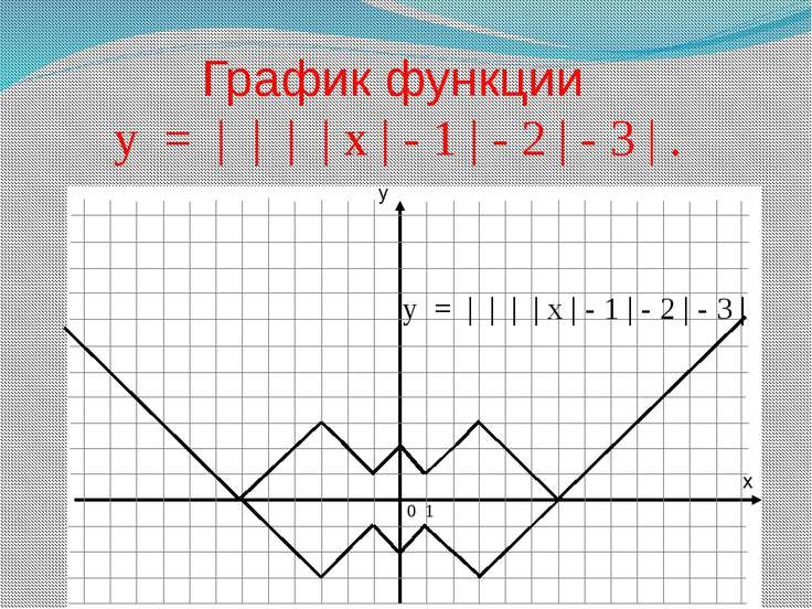 График функции у = | | | | х | - 1 | - 2 | - 3 | . 0 1 у = | | | | х | - 1 | ...