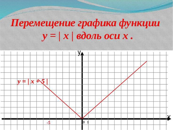 0 1 -5 Перемещение графика функции y = | x | вдоль оси x . y = | x + 5 |