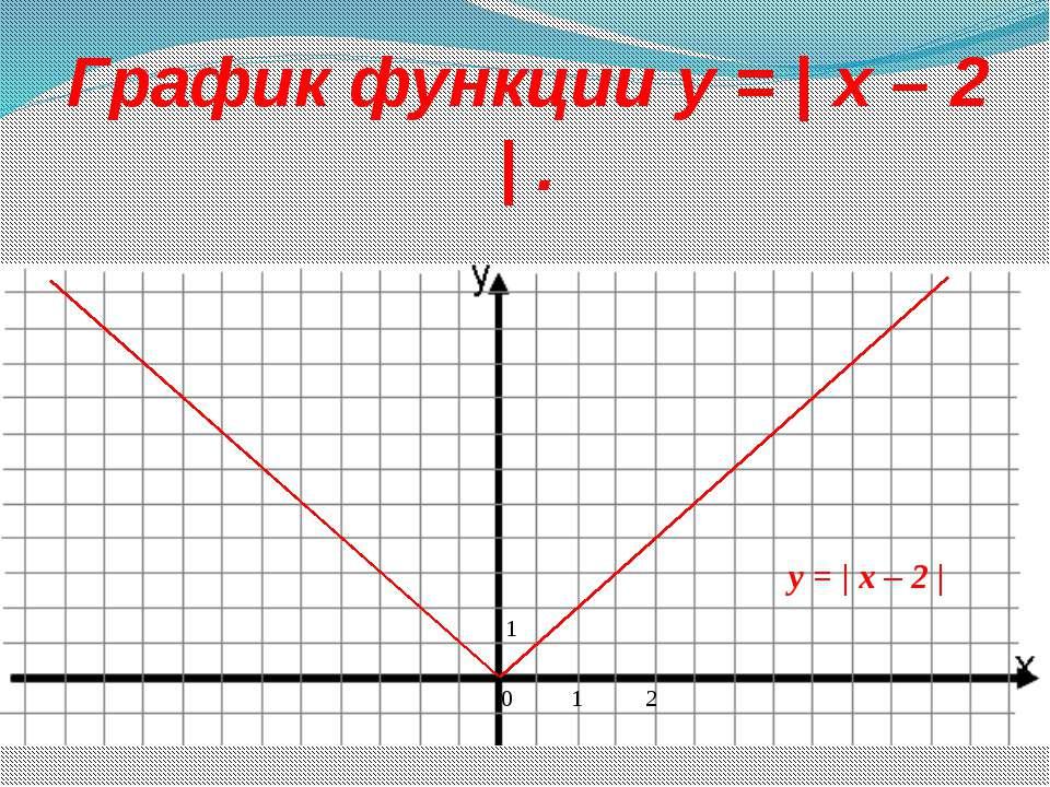 График функции y = | x – 2 | . 0 1 2 1 y = | x – 2 |