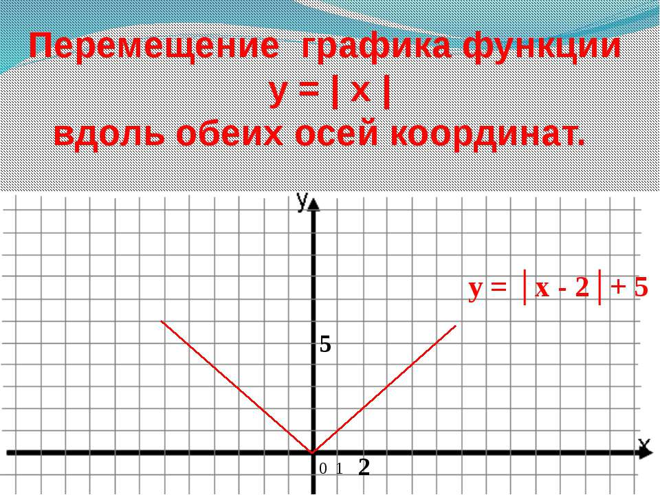 Перемещение графика функции y = | x | вдоль обеих осей координат. 0 1 5 2 y =...