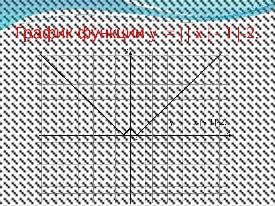 x y График функции у = | | х | - 1 |-2. 0 1 у = | | х | - 1 |-2.