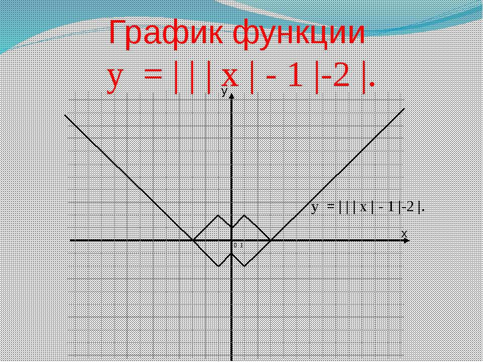 График функции у = | | | х | - 1 |-2 |. 0 1 у = | | | х | - 1 |-2 |. x y