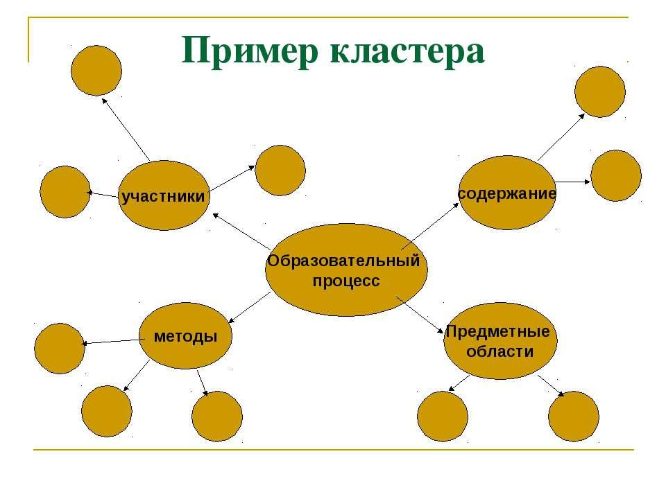Пример кластера Образовательный процесс содержание участники Предметные облас...