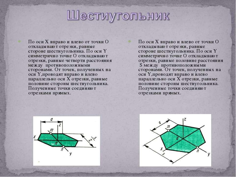 По оси X вправо и влево от точки O откладывают отрезки, равные стороне шестиу...