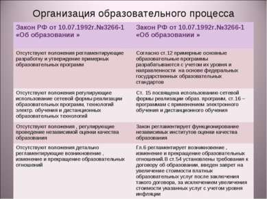 Организация образовательного процесса Закон РФ от 10.07.1992г.№3266-1 «Об обр...