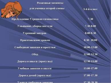 Режимные моменты для ученика второй смены 9-10 лет 3-4-й класс Пробуждение Ут...
