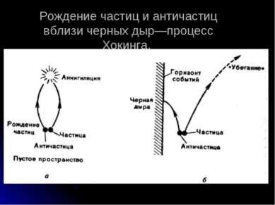 Рождение частиц и античастиц вблизи черных дыр—процесс Хокинга.