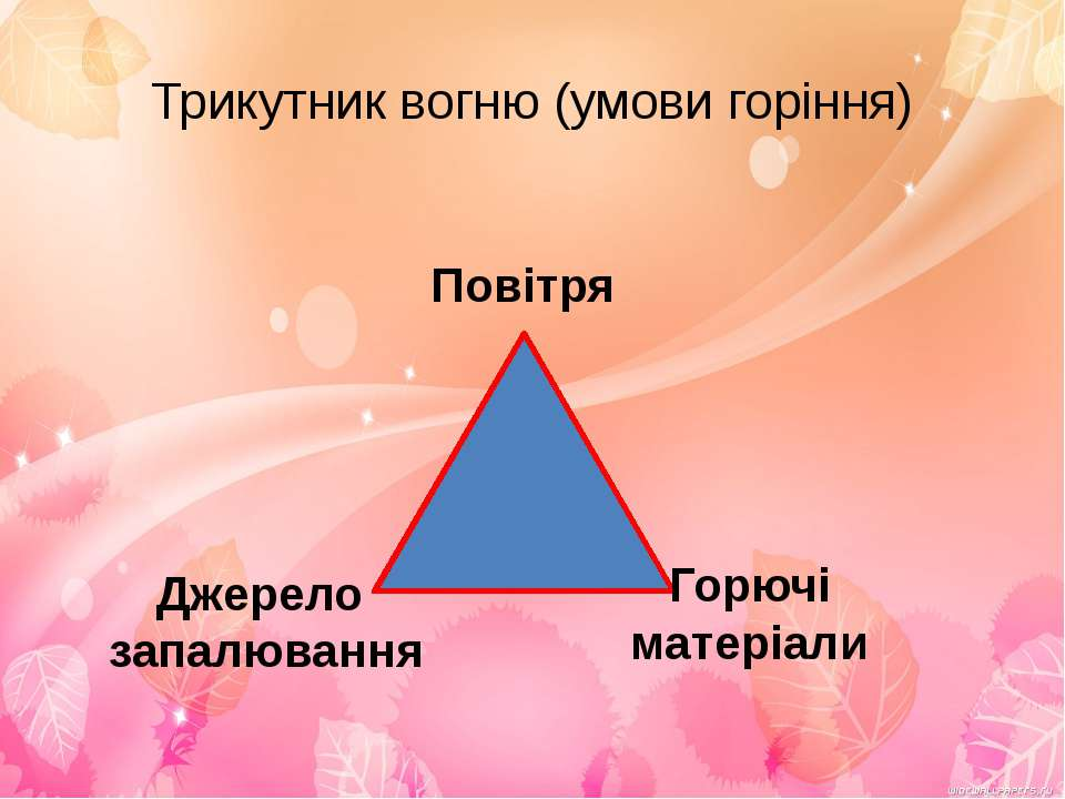 Трикутник вогню (умови горіння) Повітря Джерело запалювання Горючі матеріали