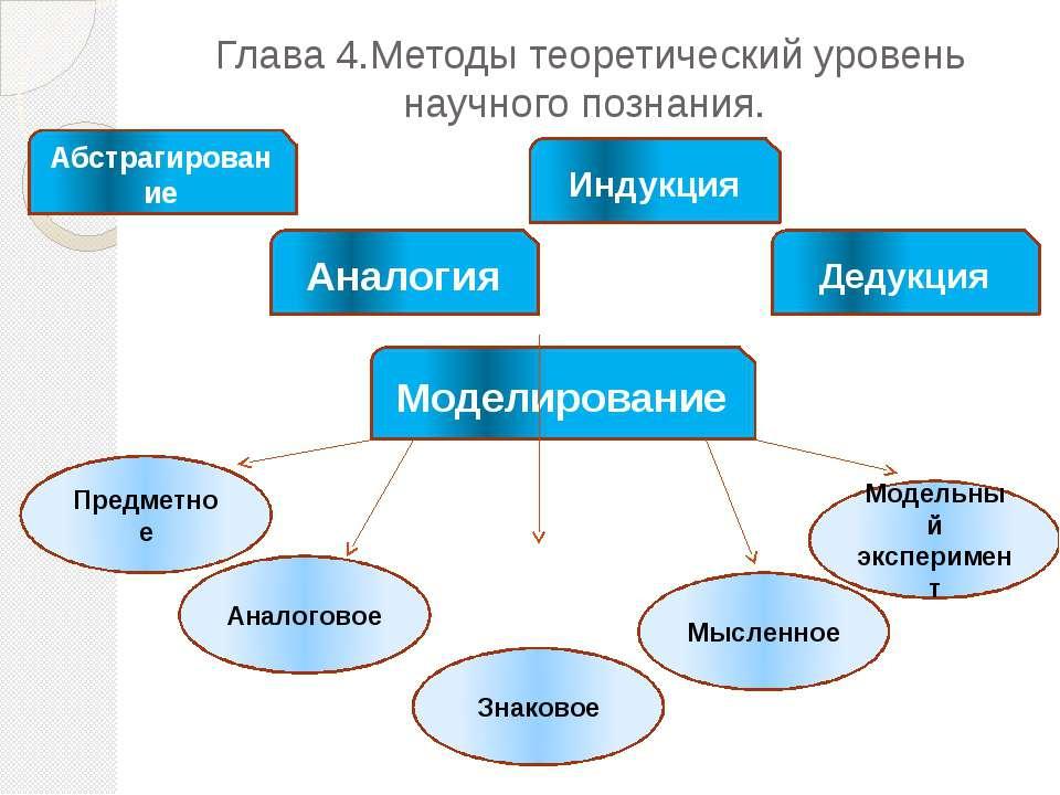 Глава 4.Методы теоретический уровень научного познания. Абстрагирование Анало...
