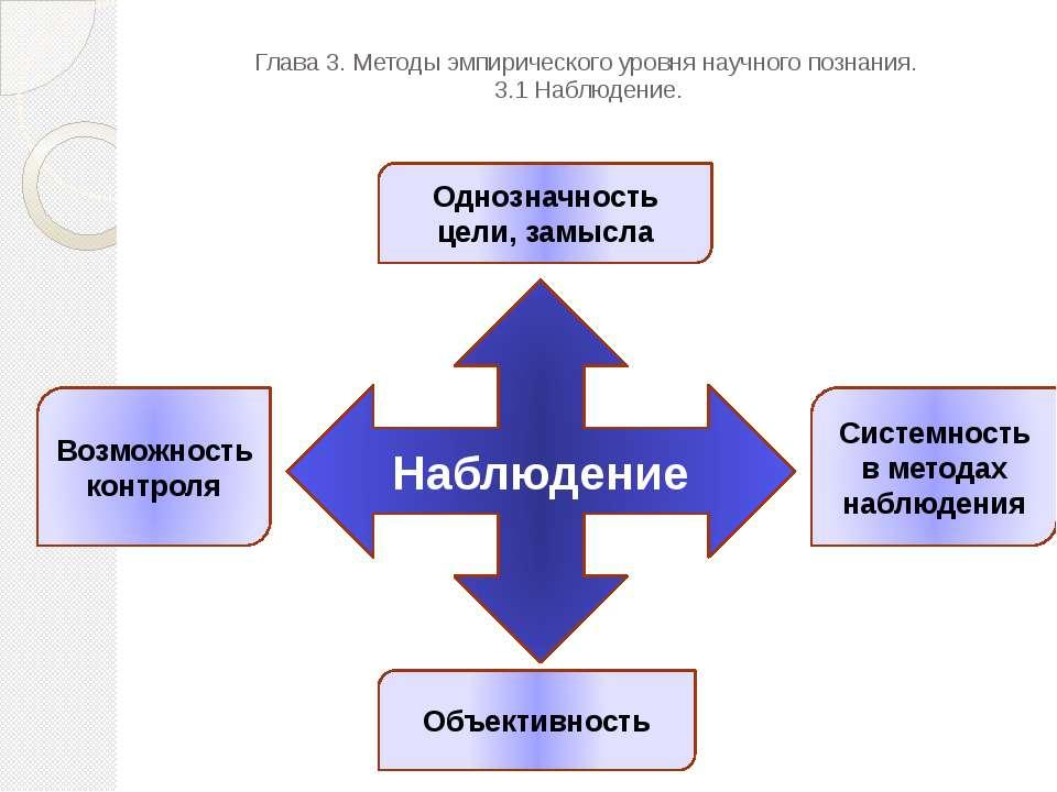 Глава 3. Методы эмпирического уровня научного познания. 3.1 Наблюдение. Наблю...