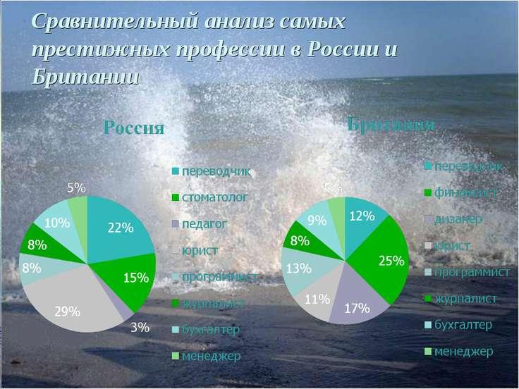Сравнительный анализ самых престижных профессии в России и Британии