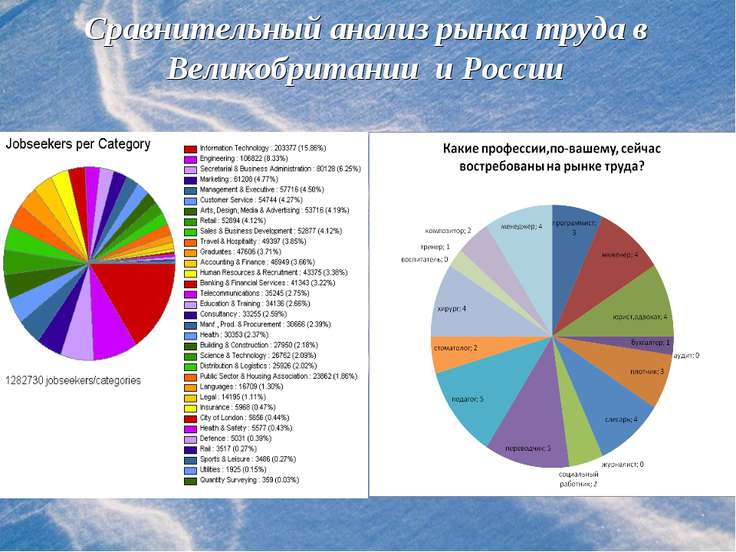 Сравнительный анализ рынка труда в Великобритании и России