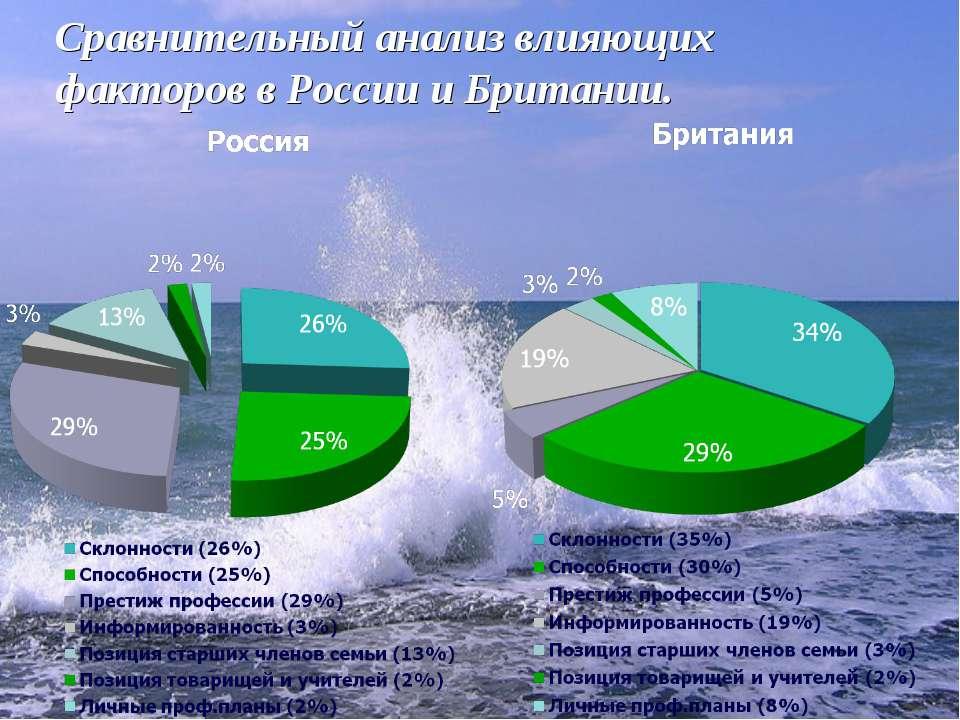 Сравнительный анализ влияющих факторов в России и Британии.