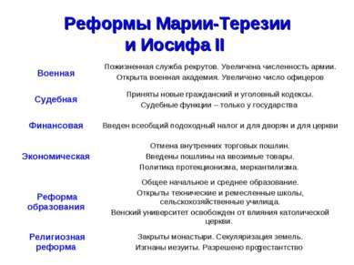 Реформы Марии-Терезии и Иосифа II Военная Пожизненная служба рекрутов. Увелич...