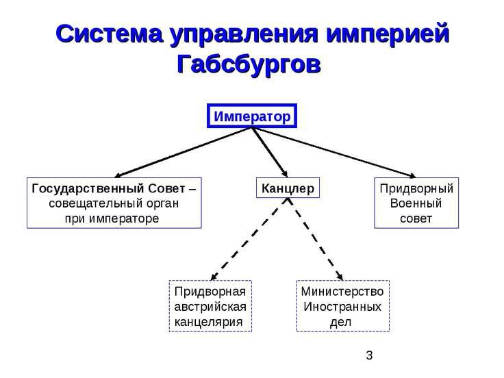 Система управления империей Габсбургов Император Государственный Совет – сове...
