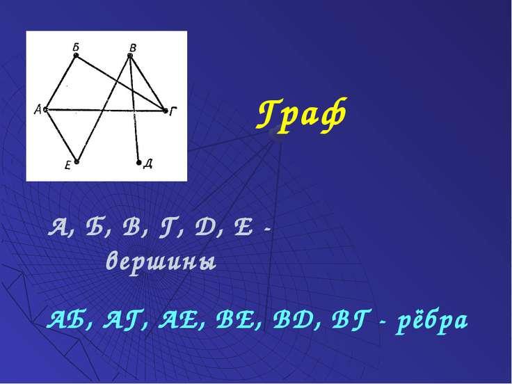 Граф А, Б, В, Г, Д, Е - вершины АБ, АГ, АЕ, ВЕ, ВД, ВГ - рёбра