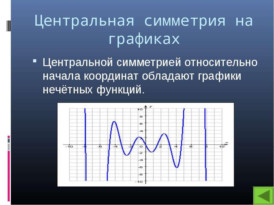 Центральная симметрия на графиках Центральной симметрией относительно начала ...