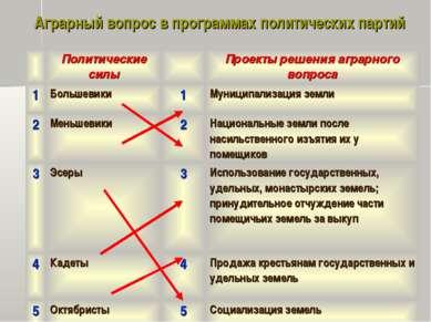 Аграрный вопрос в программах политических партий Политические силы Проекты ре...