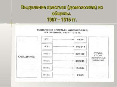 Выделение крестьян (домохозяев) из общины. 1907 – 1915 гг.