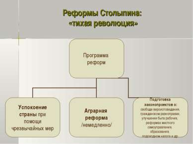 Реформы Столыпина: «тихая революция»