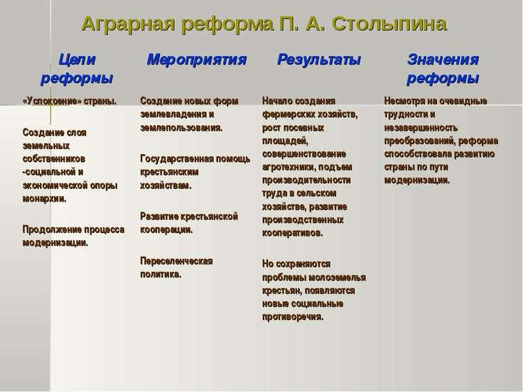 Аграрная реформа П. А. Столыпина Цели реформы Мероприятия Результаты Значения...