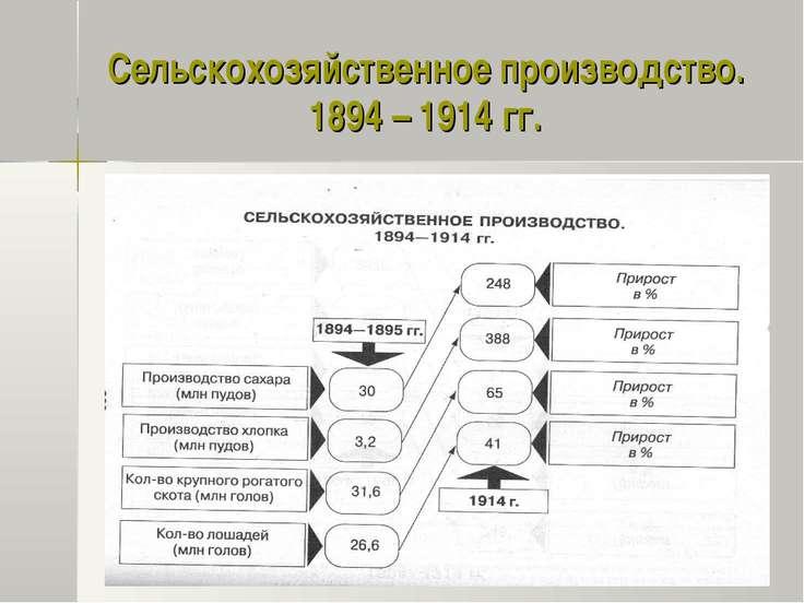 Сельскохозяйственное производство. 1894 – 1914 гг.