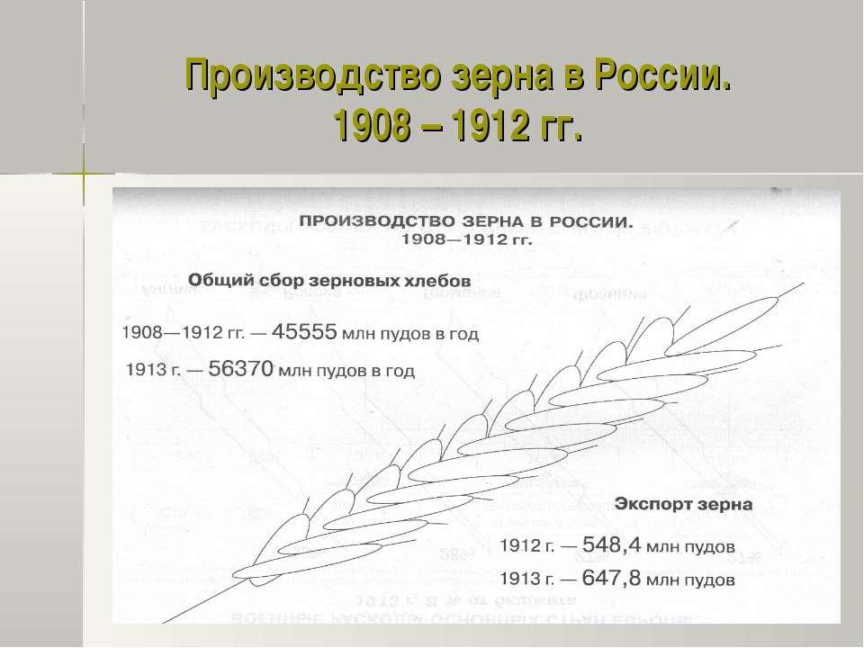 Производство зерна в России. 1908 – 1912 гг.