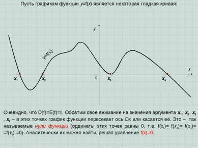 0 x y Пусть графиком функции y=f(x) является некоторая гладкая кривая: y=f(x)...
