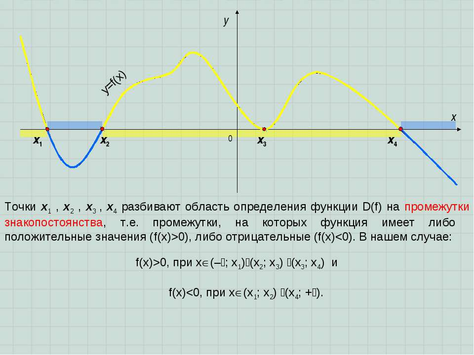 0 x y y=f(x) Точки x1 , x2 , x3 , x4 разбивают область определения функции D(...