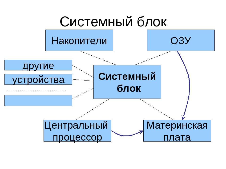 Системный блок Системный блок Накопители ОЗУ Центральный процессор Материнска...
