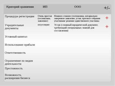 Критерий сравнения ИП ООО +/- Процедура регистрации Очень простая (госпошлина...