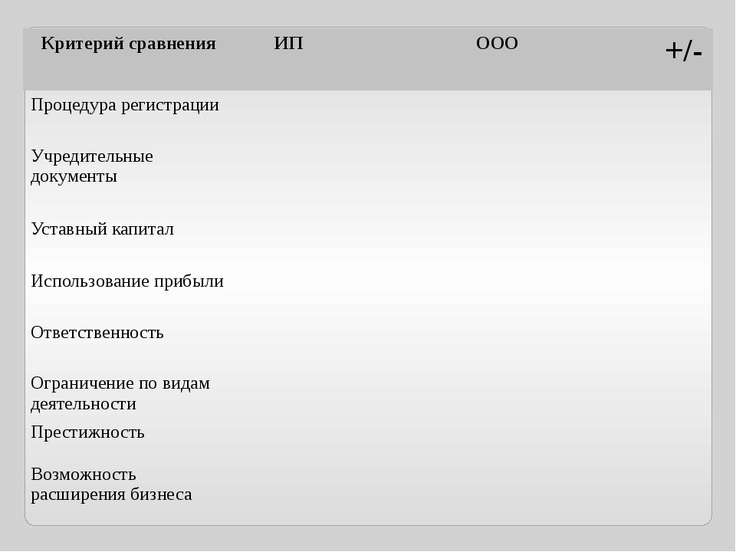 Критерий сравнения ИП ООО +/- Процедура регистрации Учредительные документы У...