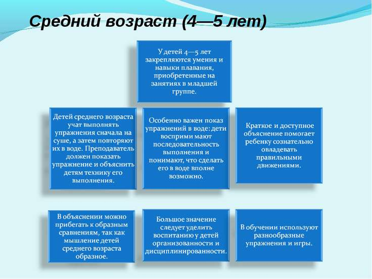 Средний возраст (4—5 лет)