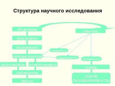Структура научного исследования гипотеза эксперимент рабочая гипотеза количес...