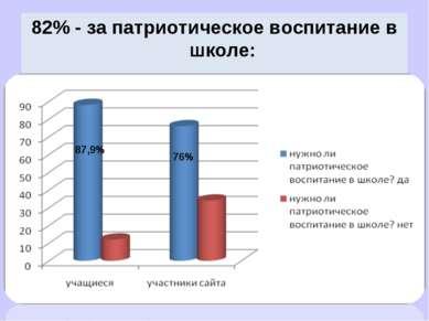 82% - за патриотическое воспитание в школе: 87,9% 76%