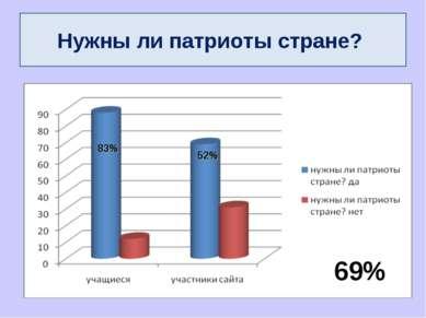 55% готовы совершить подвиг: Нужны ли патриоты стране? 69% 83% 52%