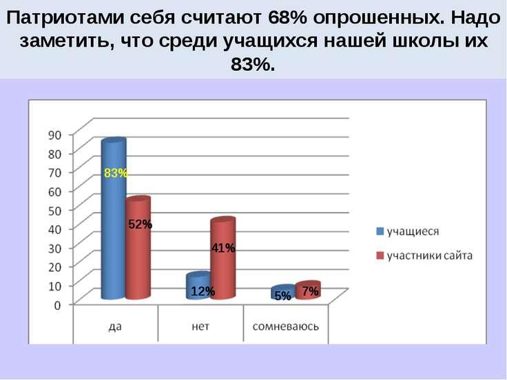 Патриотами себя считают 68% опрошенных. Надо заметить, что среди учащихся наш...