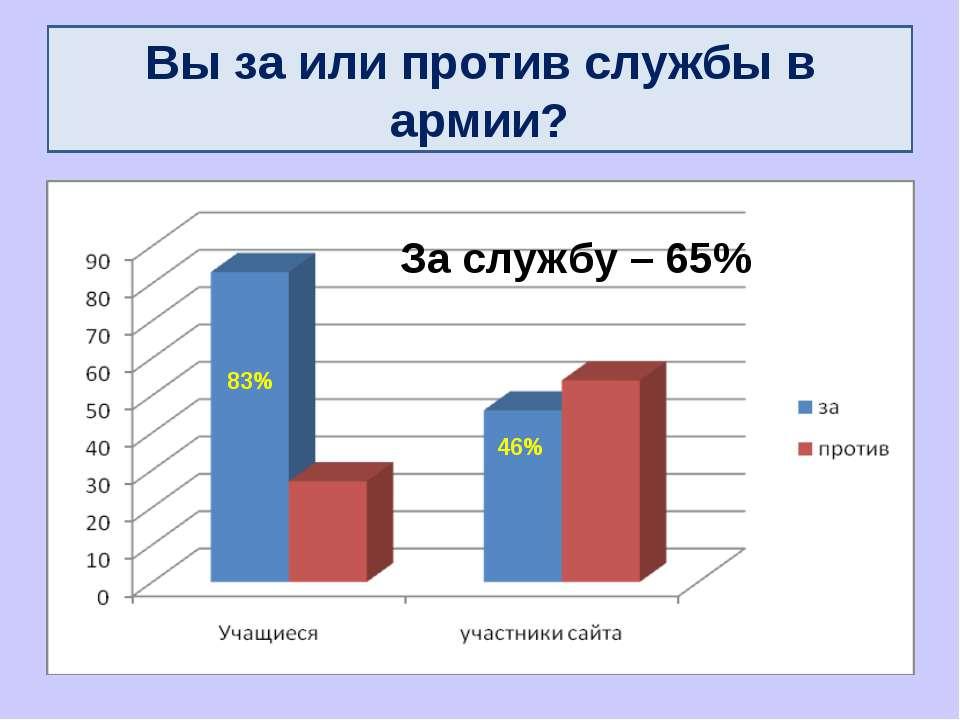 Вы за или против службы в армии? 83% 46% За службу – 65%
